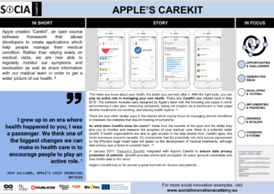 Apple's Carekit